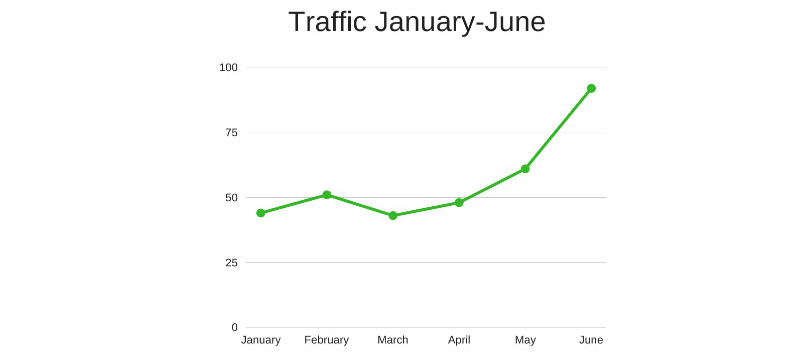 traffic-january-june